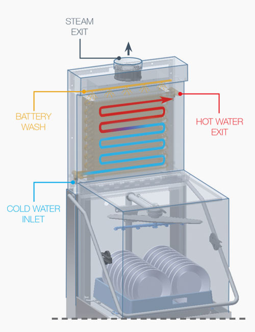 Dihr ENERGY RECOVERY SYSTEM uses the heat produced by the machine to pre-heat the inlet cold water