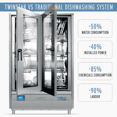 Dihr Twinstar vs Traditional Dishwashing System, All Round Savings, Great Results, Less Waste And More Efficiency
